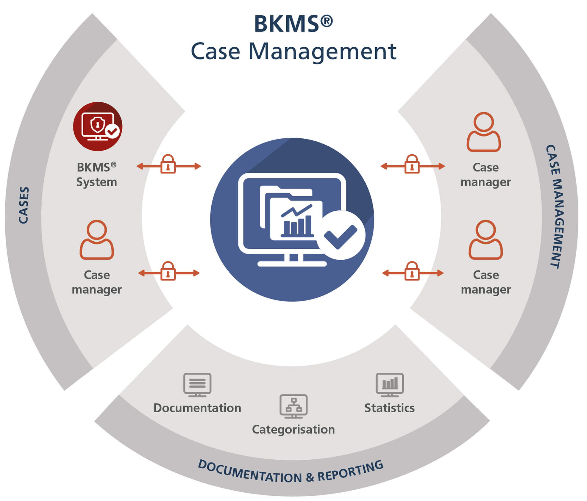 BKMS Case Management